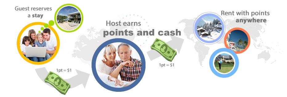 Earn and Spend Points